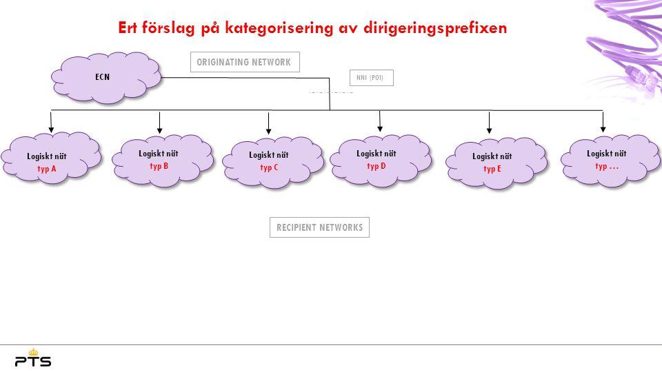 Ert förslag på kategorisering av dirigeringsprefixen