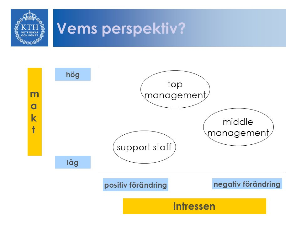 Vems perspektiv makt intressen top management middle management