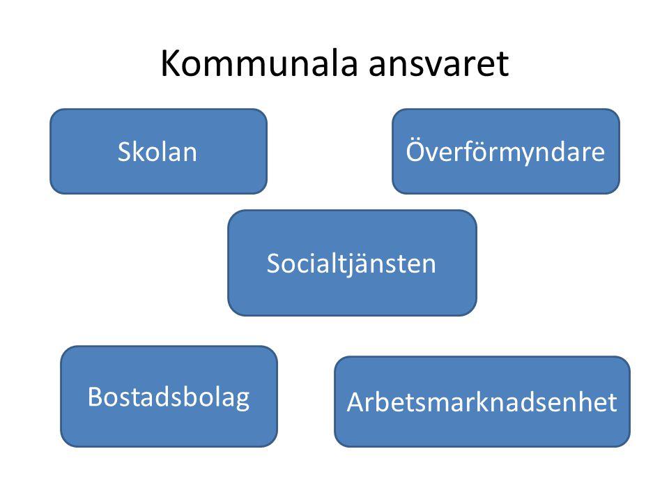 Kommunala ansvaret Skolan Överförmyndare Socialtjänsten Bostadsbolag