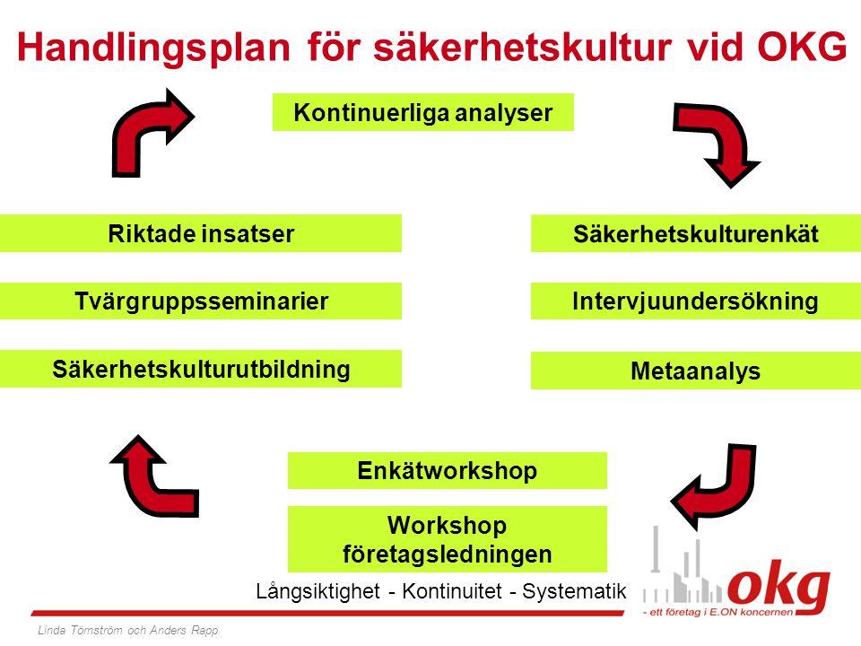 Handlingsplan för säkerhetskultur vid OKG OKG