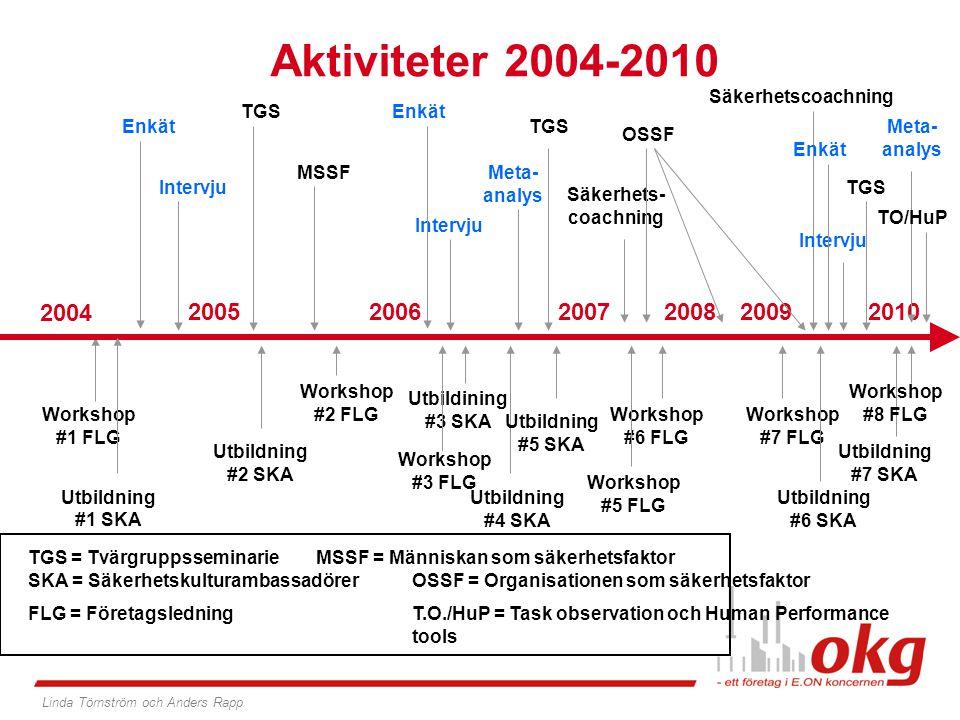 Aktiviteter 2004-2010 Säkerhetscoachning. TGS. Enkät. Enkät. TGS. Meta-analys. OSSF. Enkät. MSSF.