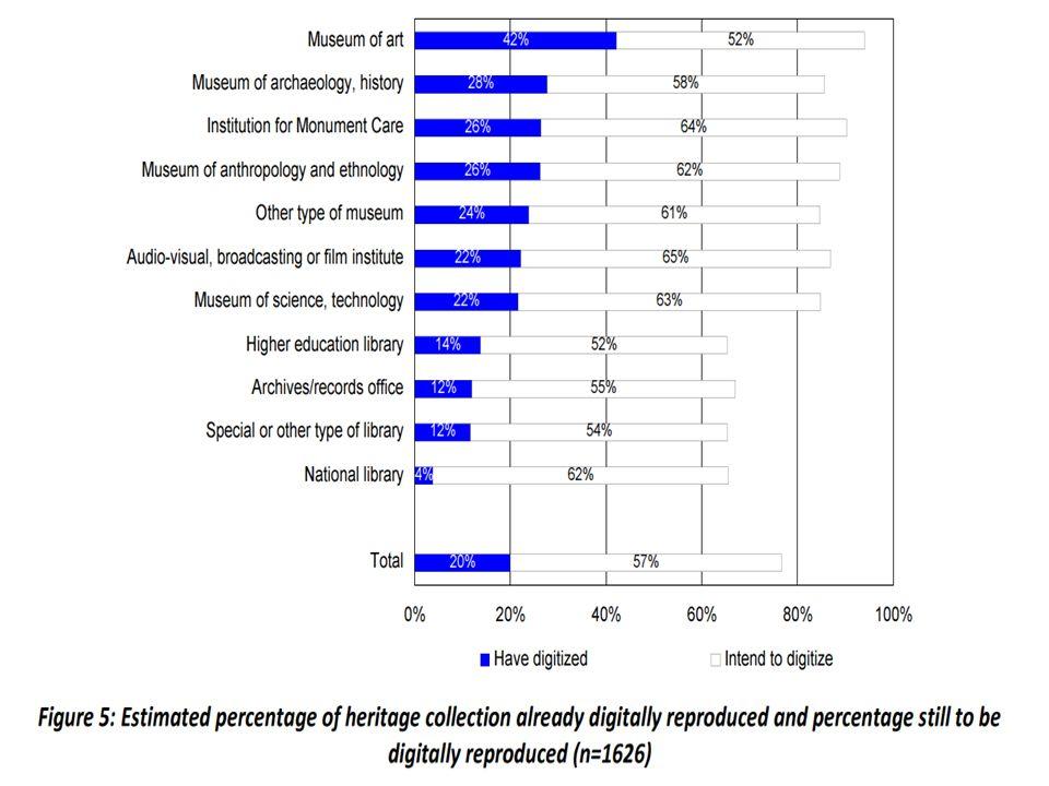 Av de 70 hyllmilen pappershandlingar är ungefär 3 % digitaliserade, vilket motsvarar drygt