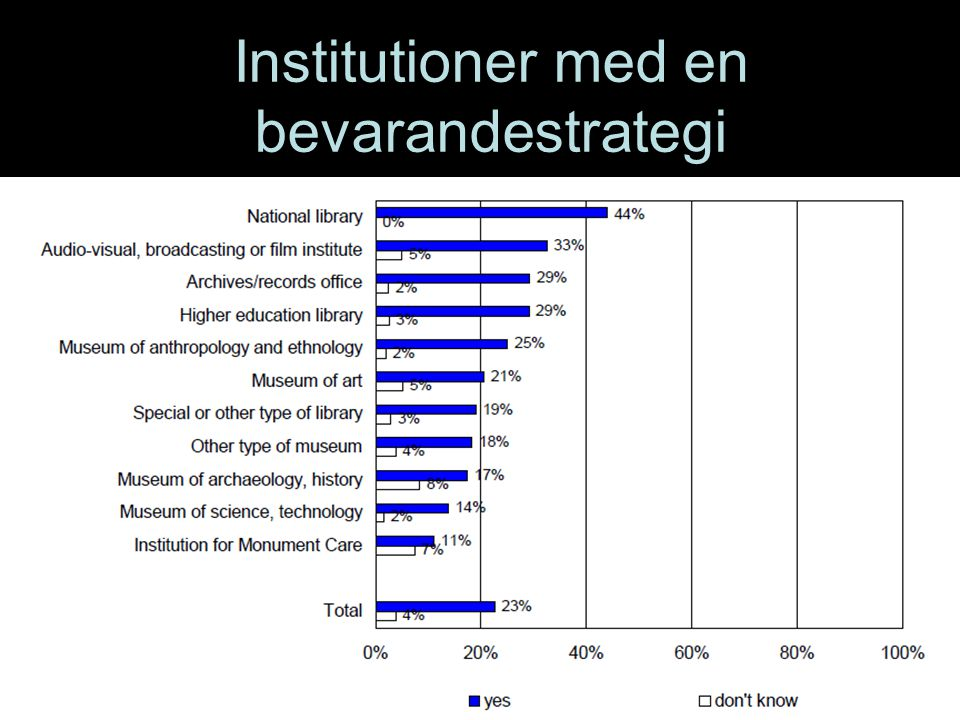 Institutioner med en bevarandestrategi