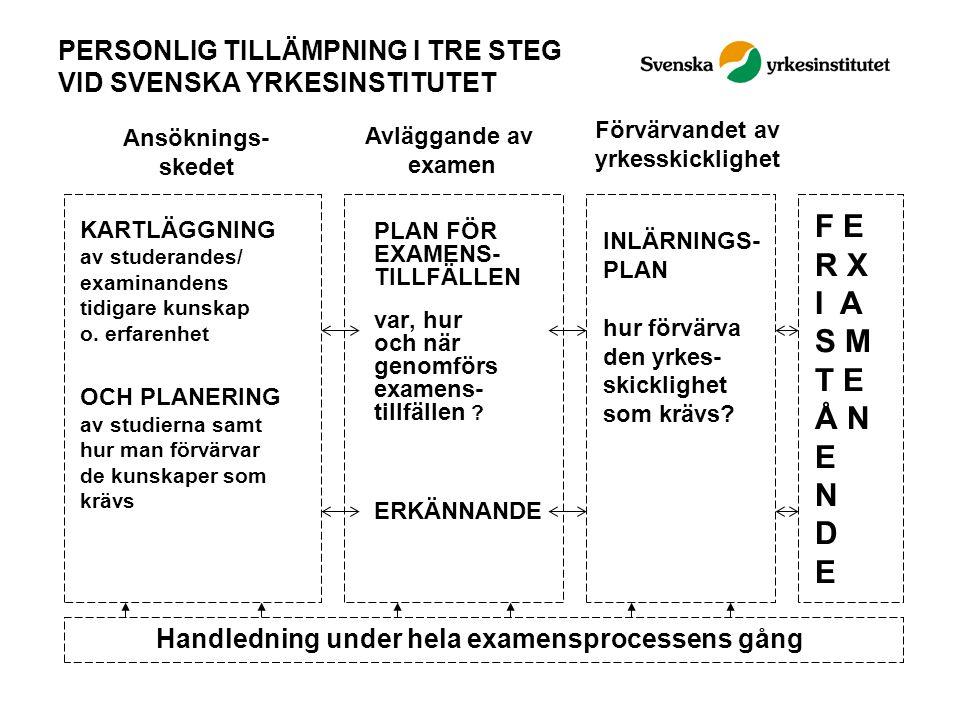 PERSONLIG TILLÄMPNING I TRE STEG VID SVENSKA YRKESINSTITUTET