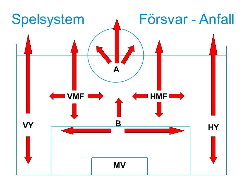 Spelsystem Försvar - Anfall A VMF HMF Textsida B VY HY MV