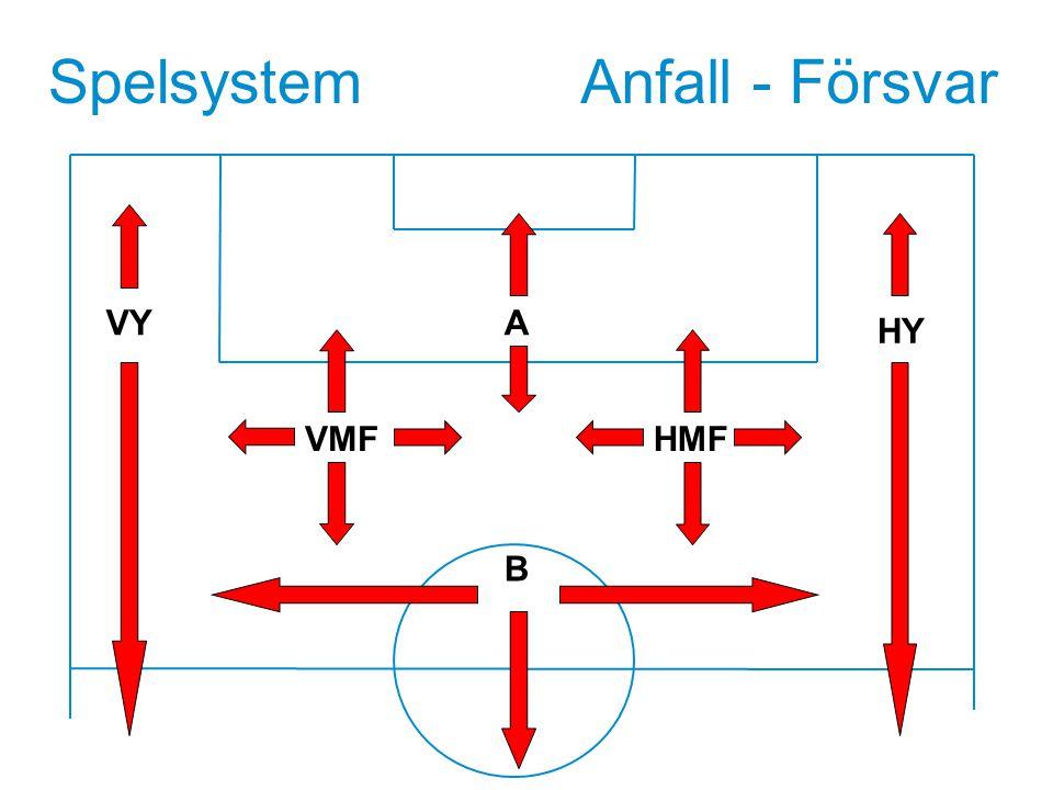 Spelsystem Anfall - Försvar VY A HY VMF HMF Textsida B