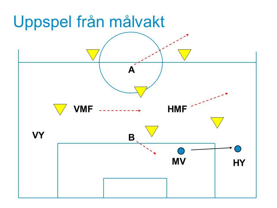 Uppspel från målvakt A VMF HMF VY Textsida B MV HY