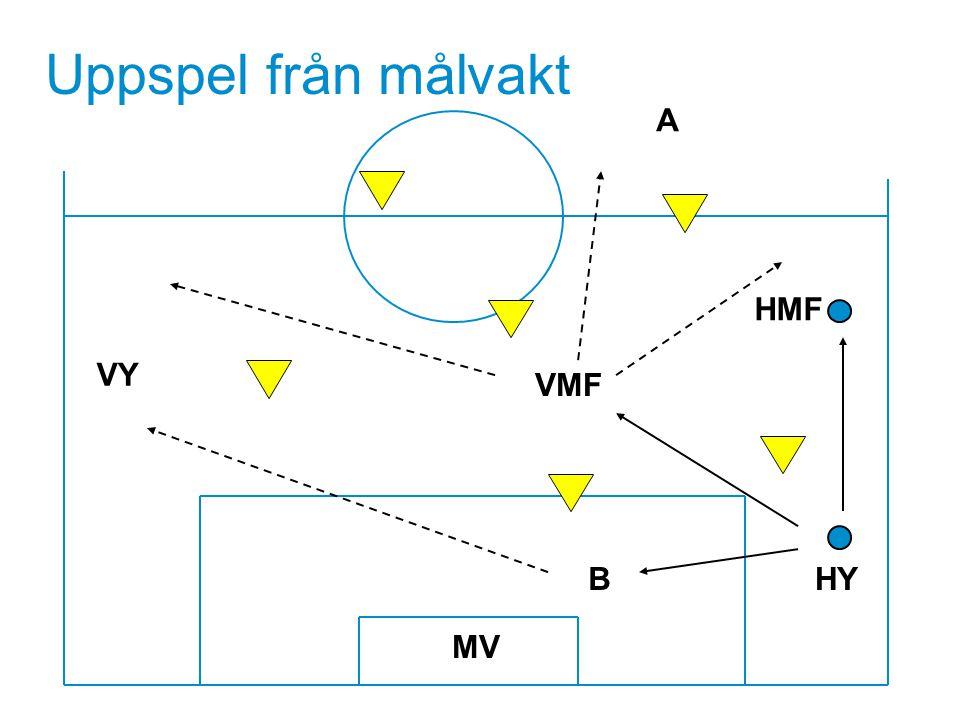Uppspel från målvakt A HMF VY VMF Textsida B HY MV