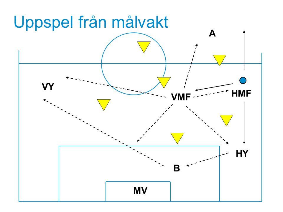 Uppspel från målvakt A VY HMF VMF Textsida HY B MV