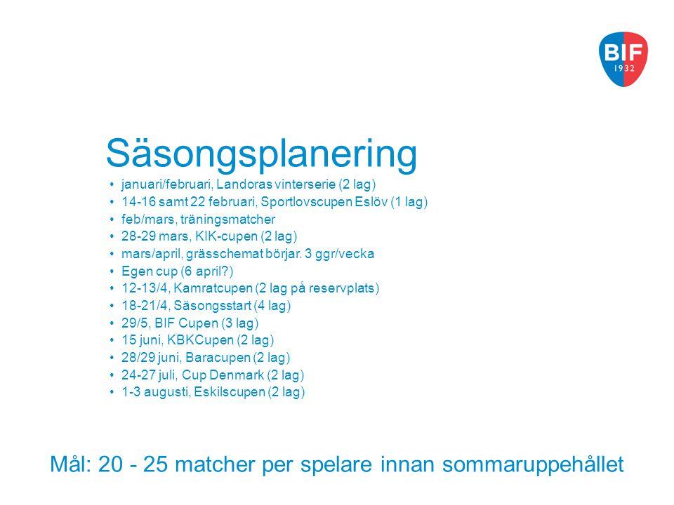 Mål: 20 - 25 matcher per spelare innan sommaruppehållet