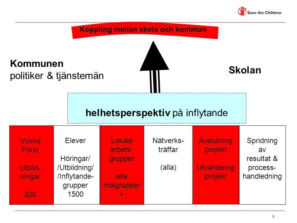 helhetsperspektiv på inflytande Kommunen politiker & tjänstemän Skolan