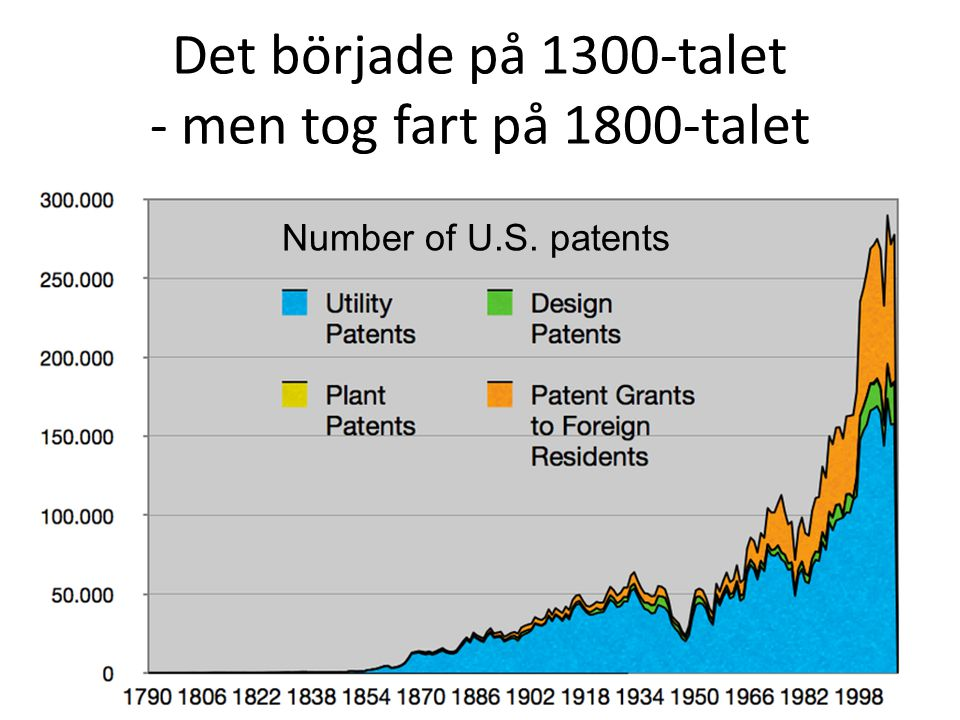 Det började på 1300-talet - men tog fart på 1800-talet
