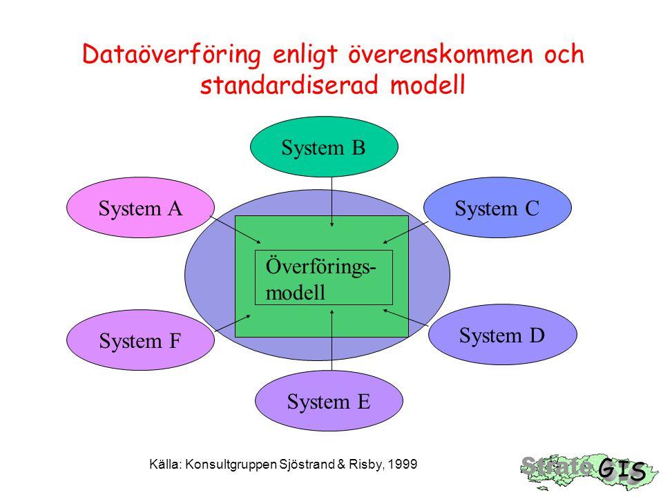 Dataöverföring enligt överenskommen och standardiserad modell