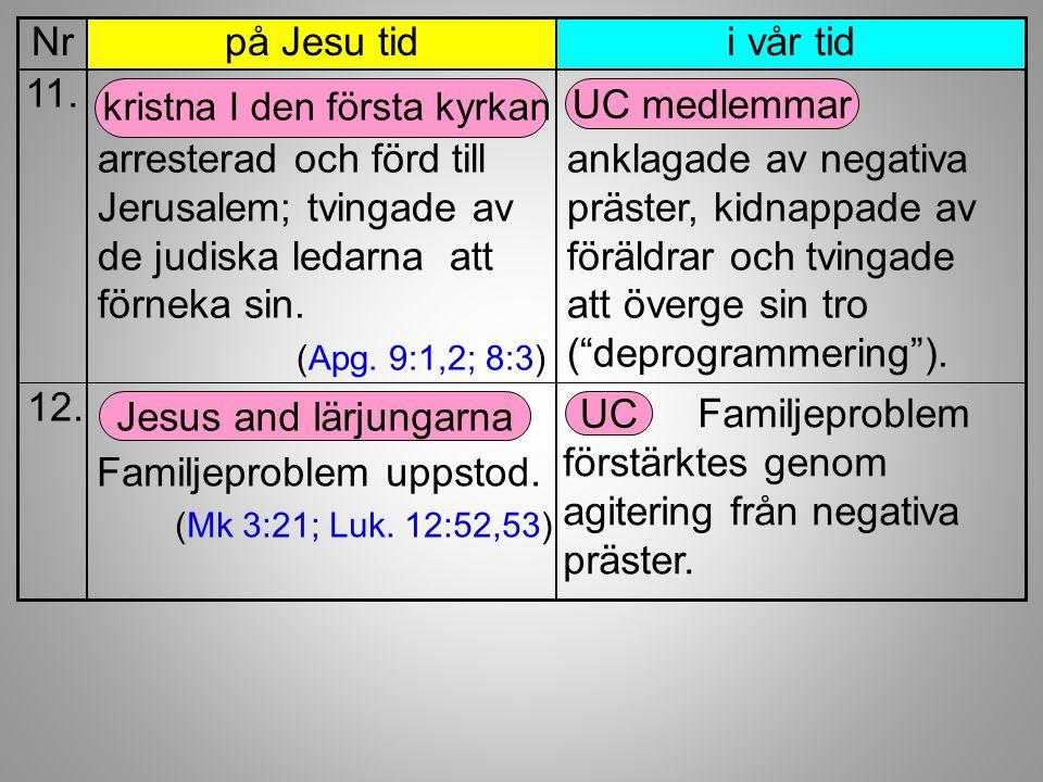 kristna I den första kyrkan