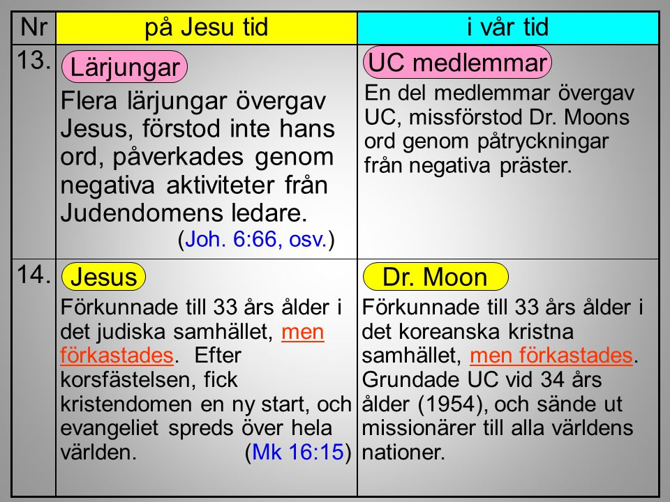 Nr på Jesu tid. i vår tid.