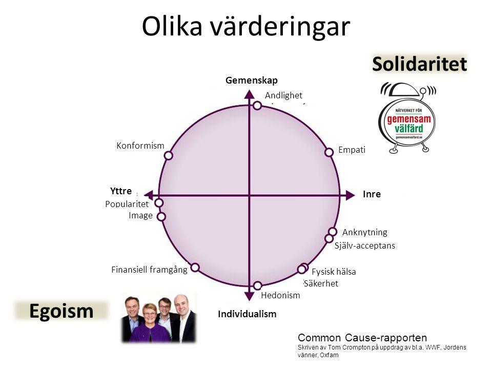 Olika värderingar Solidaritet Egoism Gemenskap Yttre Inre