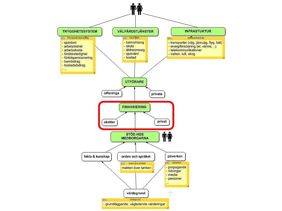 Steg 3: Dra undan mattan för finansieringen av den gemensamma välfärden utan att skylta med det.