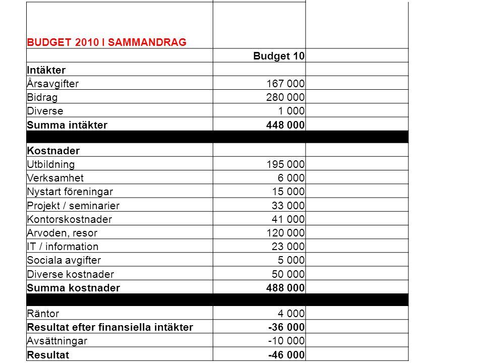 BUDGET 2010 I SAMMANDRAG Budget 10. Intäkter. Årsavgifter. 167 000. Bidrag. 280 000. Diverse.