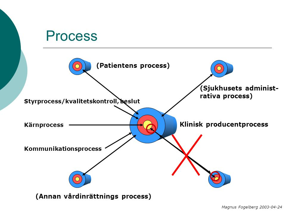 Process (Patientens process) (Sjukhusets administ-rativa process)