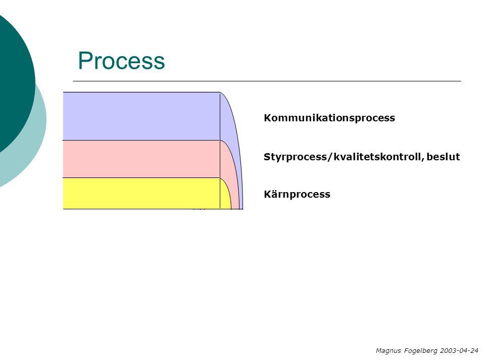 Process Kommunikationsprocess Styrprocess/kvalitetskontroll, beslut