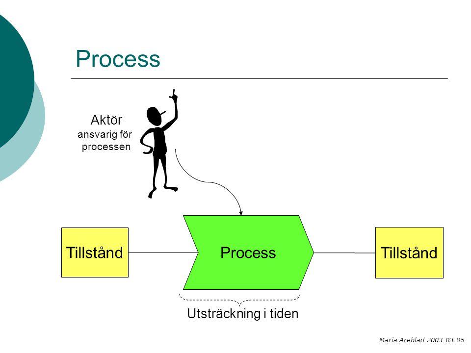 Process Process Tillstånd Tillstånd Aktör Utsträckning i tiden