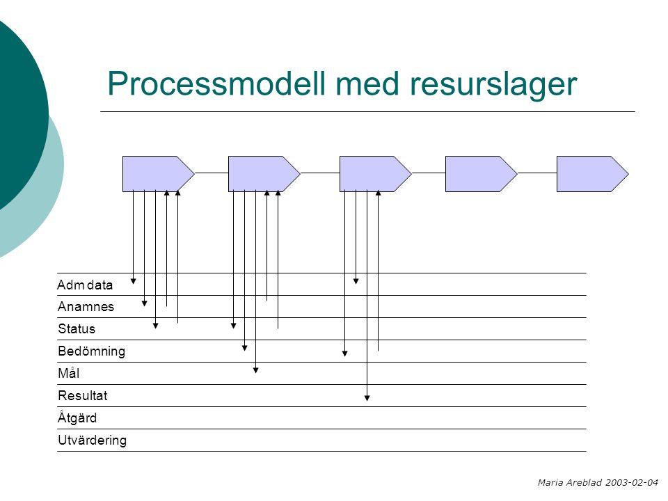 Processmodell med resurslager