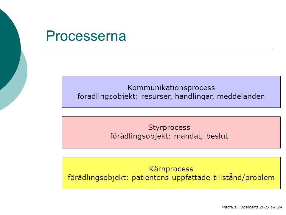 Processerna Kommunikationsprocess