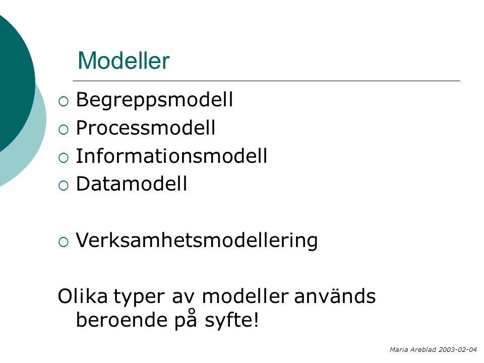 Modeller Begreppsmodell Processmodell Informationsmodell Datamodell