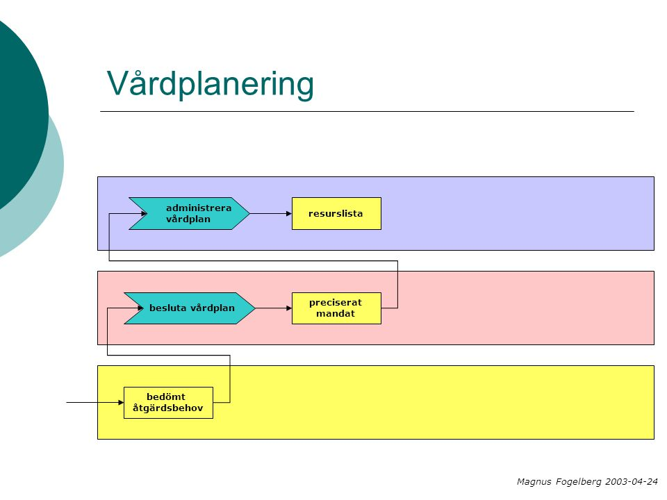 Vårdplanering administrera resurslista vårdplan preciserat