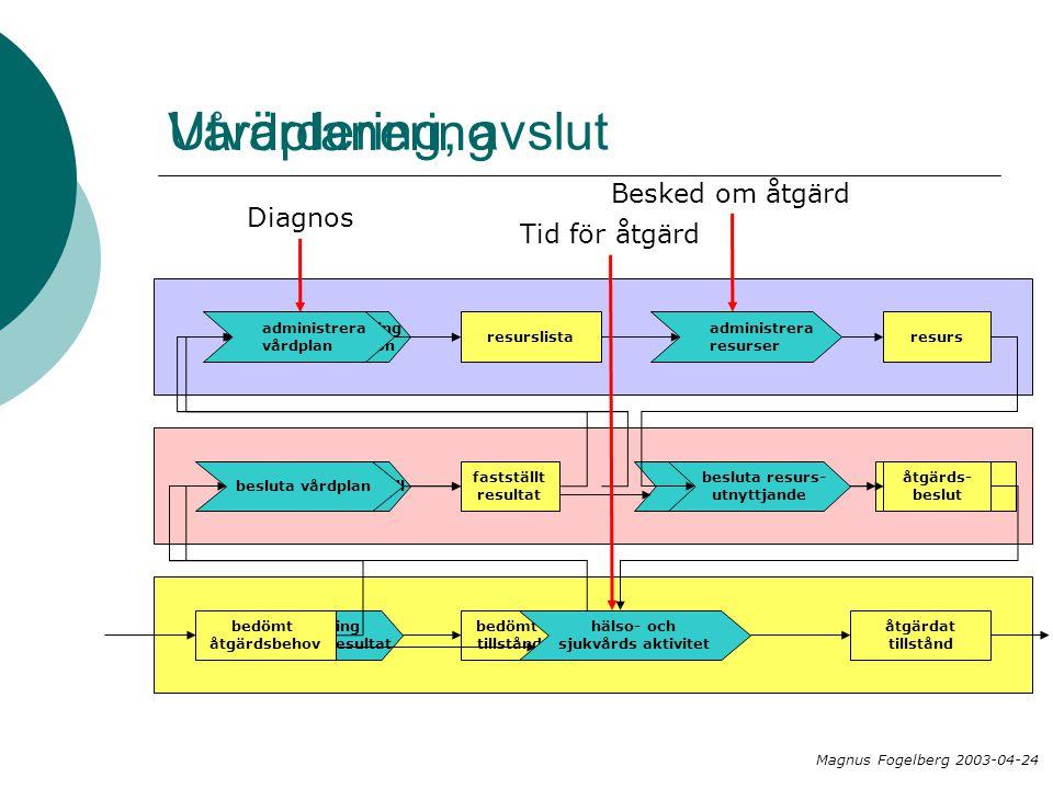 Vårdplanering Utvärdering, avslut Besked om åtgärd Diagnos
