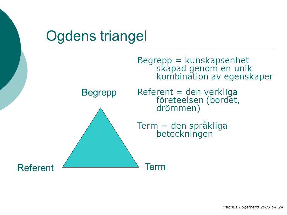 Ogdens triangel Begrepp Term Referent