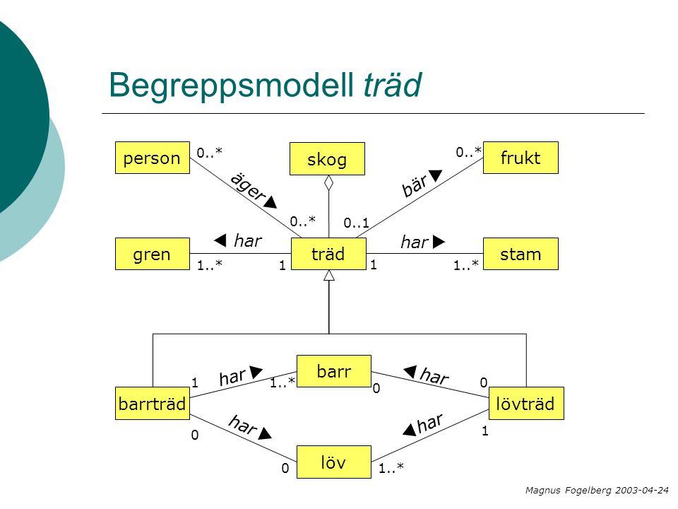 Begreppsmodell träd person äger u skog frukt bär u gren har t stam har