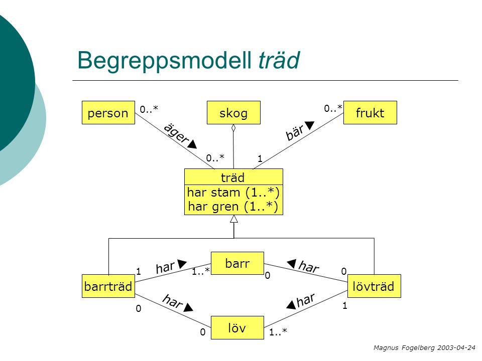 Begreppsmodell träd person äger u skog frukt bär u träd