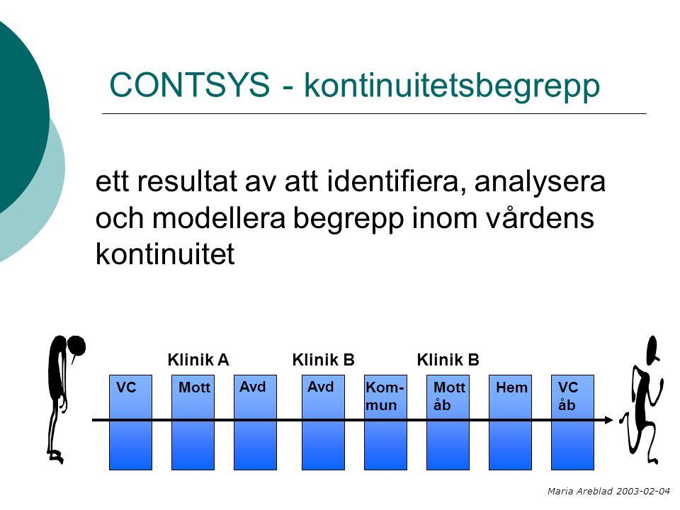 CONTSYS - kontinuitetsbegrepp