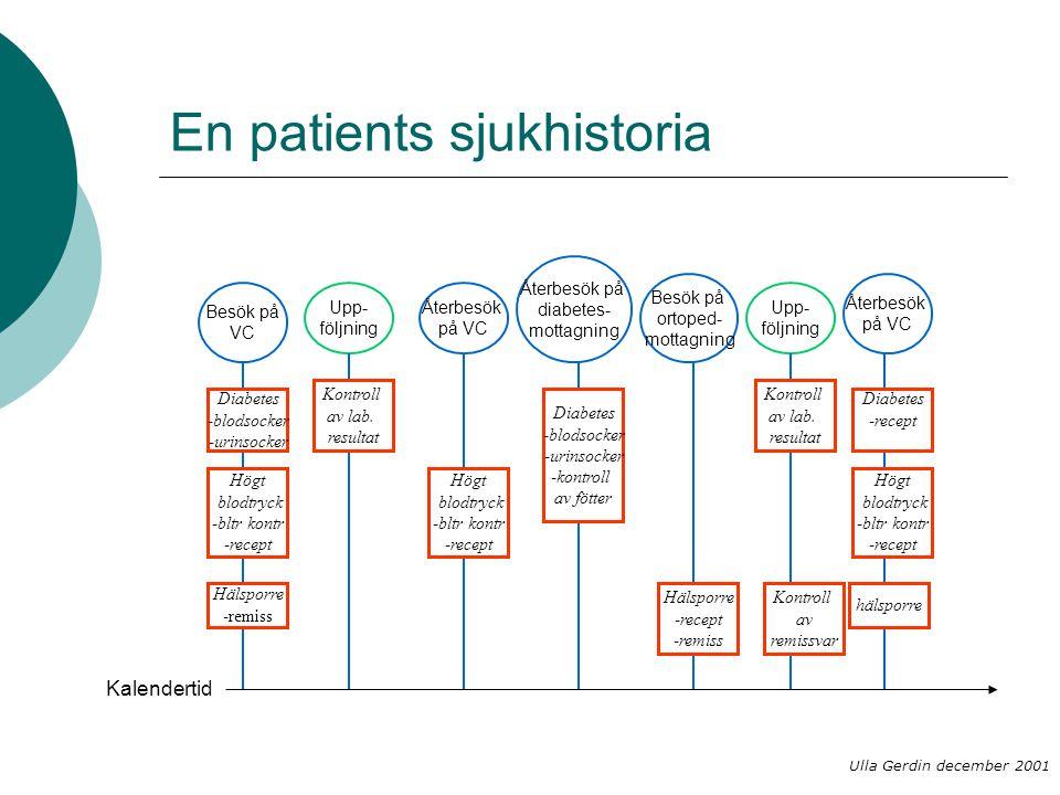 En patients sjukhistoria