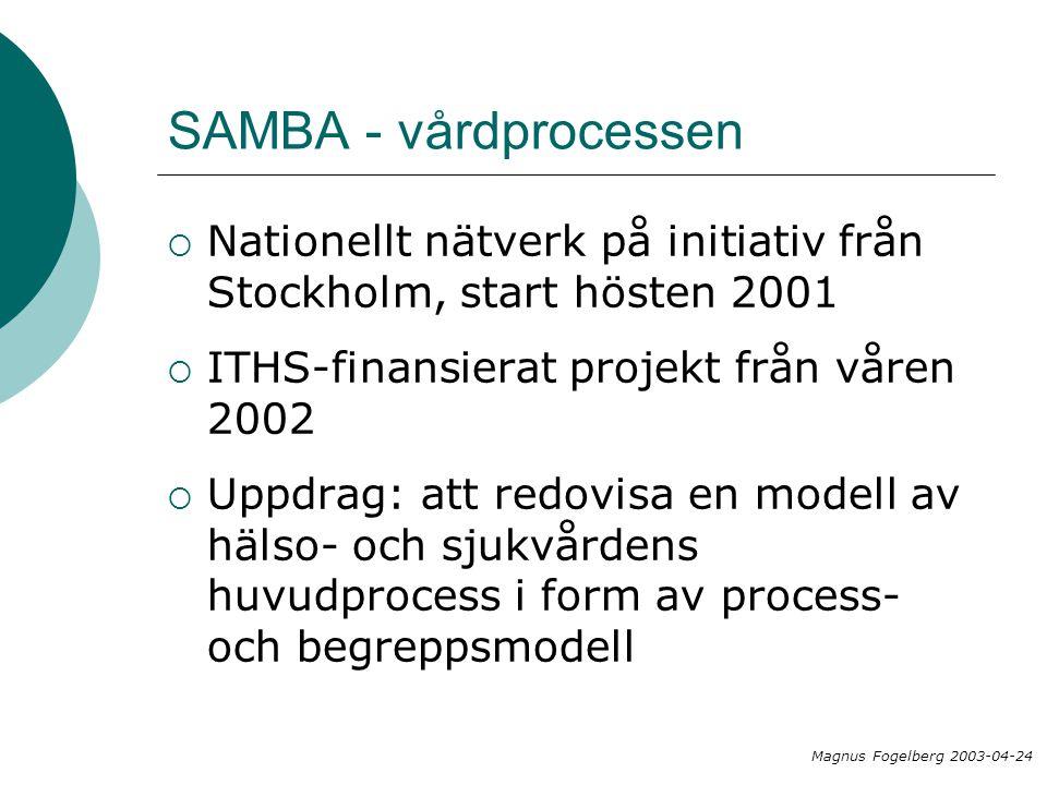 SAMBA - vårdprocessen Nationellt nätverk på initiativ från Stockholm, start hösten 2001. ITHS-finansierat projekt från våren 2002.