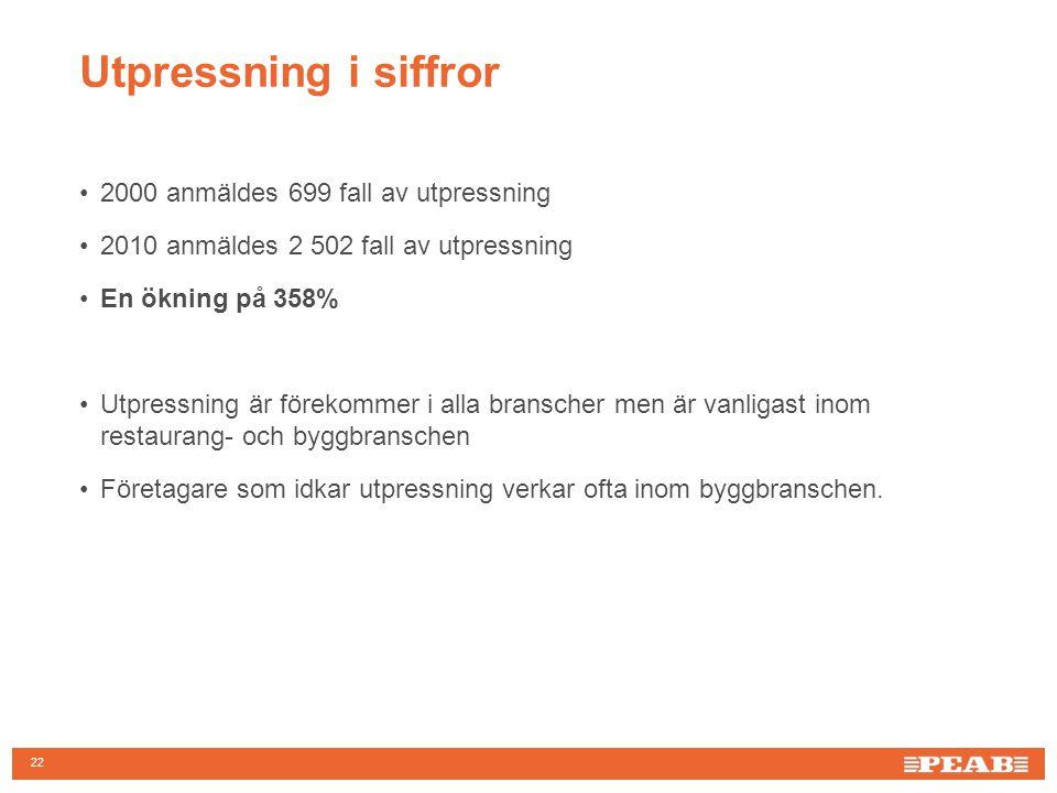 Utpressning i siffror 2000 anmäldes 699 fall av utpressning
