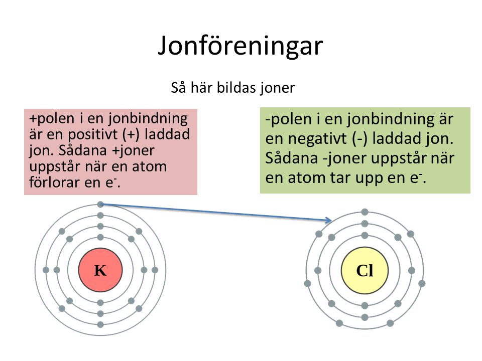 Jonföreningar Så här bildas joner. +polen i en jonbindning är en positivt (+) laddad jon. Sådana +joner uppstår när en atom förlorar en e-.