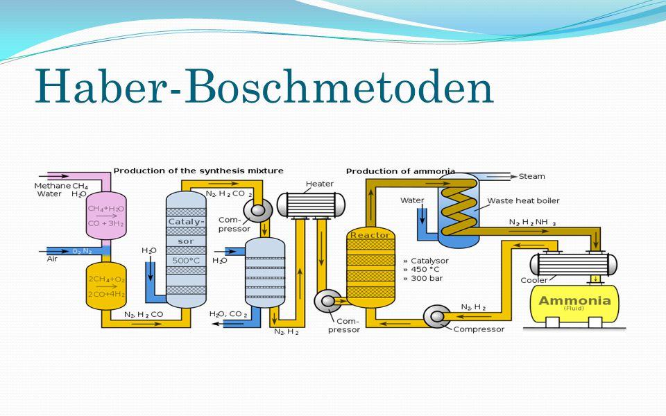 Haber-Boschmetoden