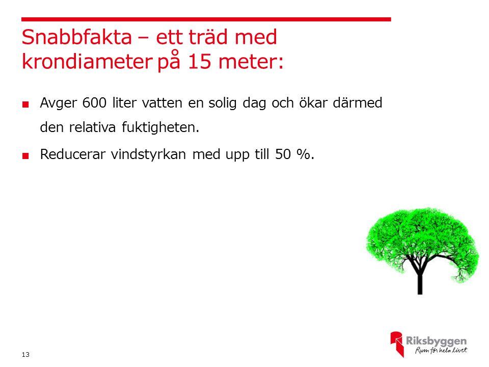 Snabbfakta – ett träd med krondiameter på 15 meter: