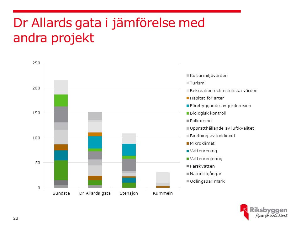 Dr Allards gata i jämförelse med andra projekt