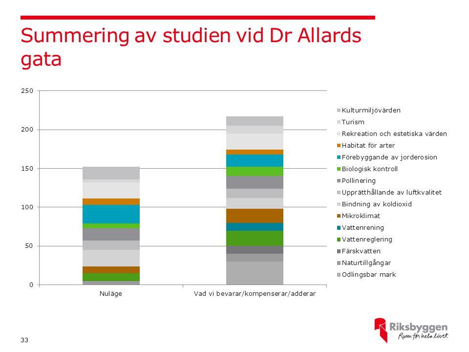 Summering av studien vid Dr Allards gata