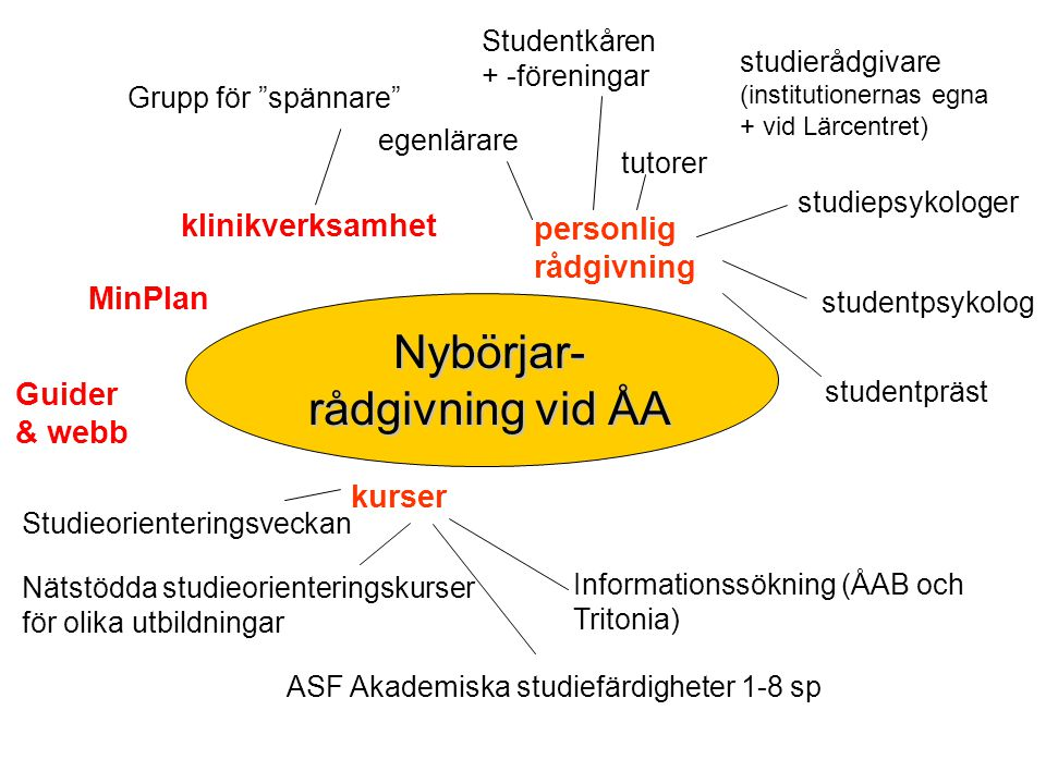 Nybörjar- rådgivning vid ÅA klinikverksamhet personlig rådgivning