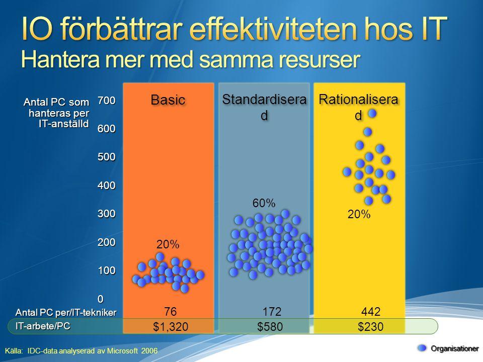 IO förbättrar effektiviteten hos IT Hantera mer med samma resurser