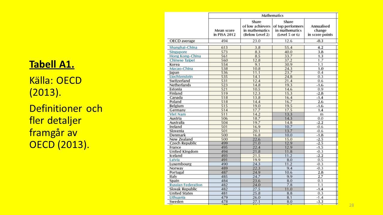 Tabell A1. Källa: OECD (2013). Definitioner och fler detaljer framgår av OECD (2013).