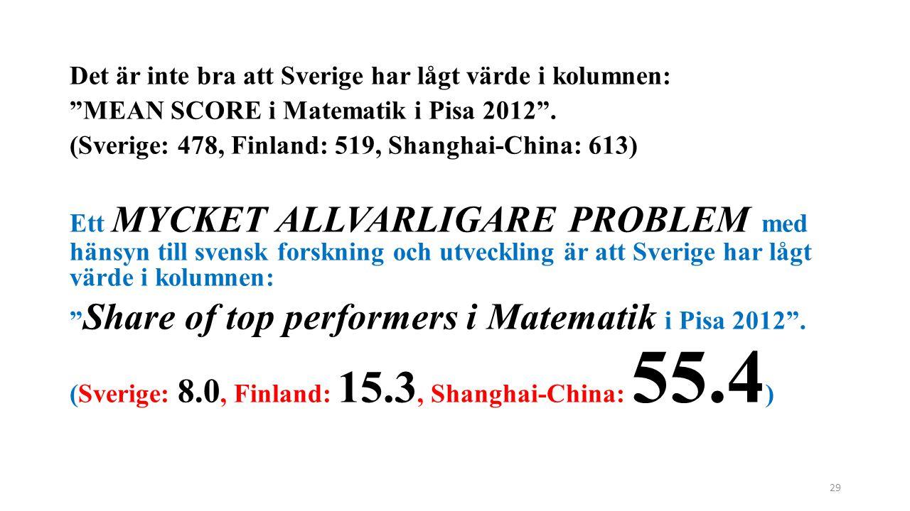 Det är inte bra att Sverige har lågt värde i kolumnen: MEAN SCORE i Matematik i Pisa 2012 .