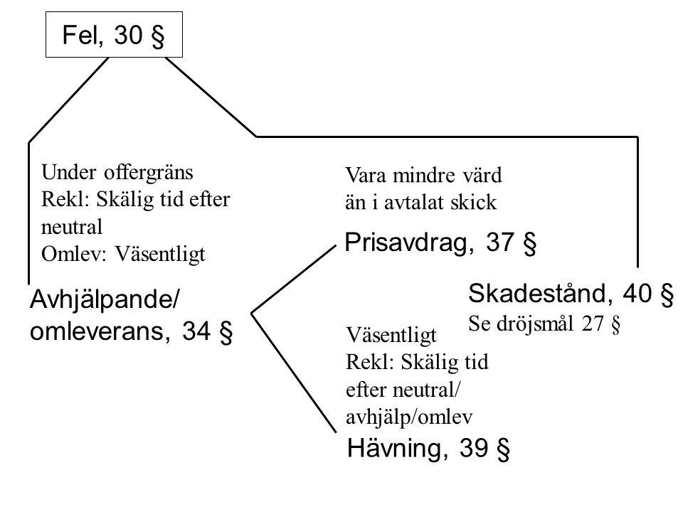 Skadestånd, 40 § Se dröjsmål 27 § Avhjälpande/ omleverans, 34 §