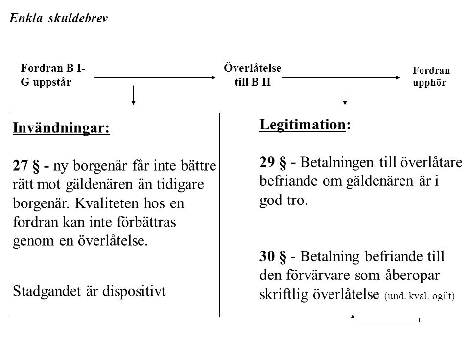 29 § - Betalningen till överlåtare befriande om gäldenären är i