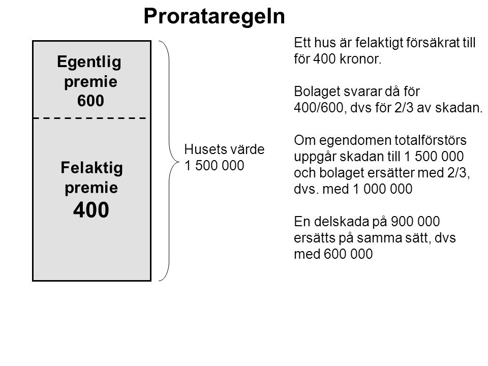 Prorataregeln 400 Egentlig premie 600 Felaktig premie