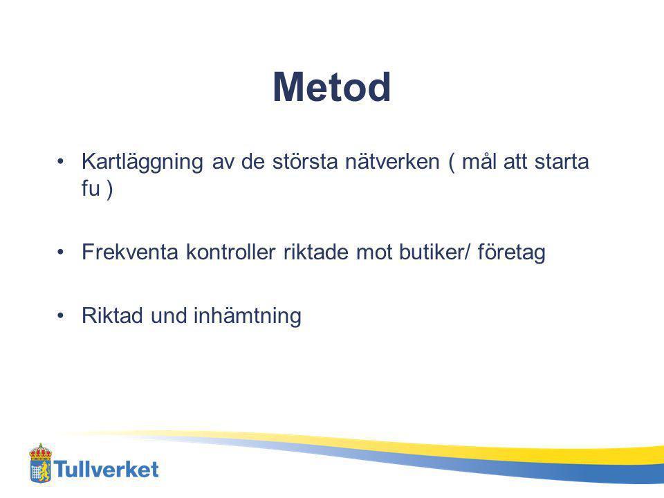 Metod Kartläggning av de största nätverken ( mål att starta fu )